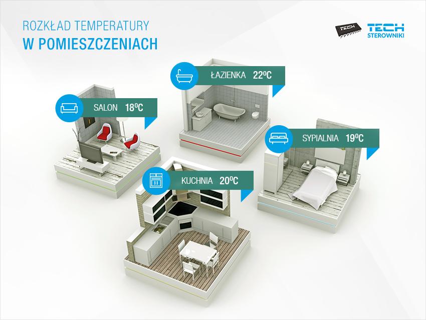 Распределение температуры в помещениях