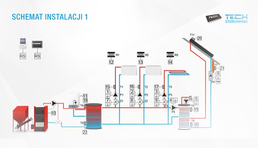 Примерная схема установки с двумя источниками тепла и работой гелиосистемы (с использованием контроллера i-3 PLUS).