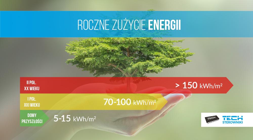 Roczne zużycie energii