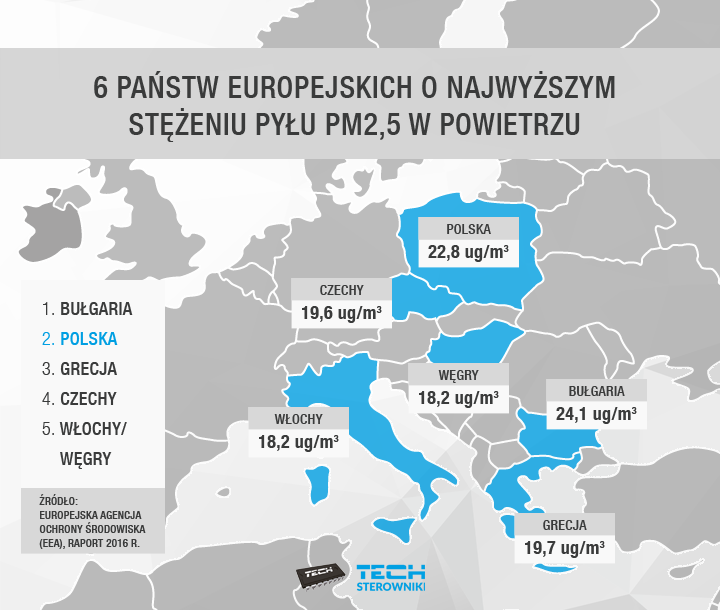 6 państw europejskich o najwyższym stężeniu pyłu w powietrzu
