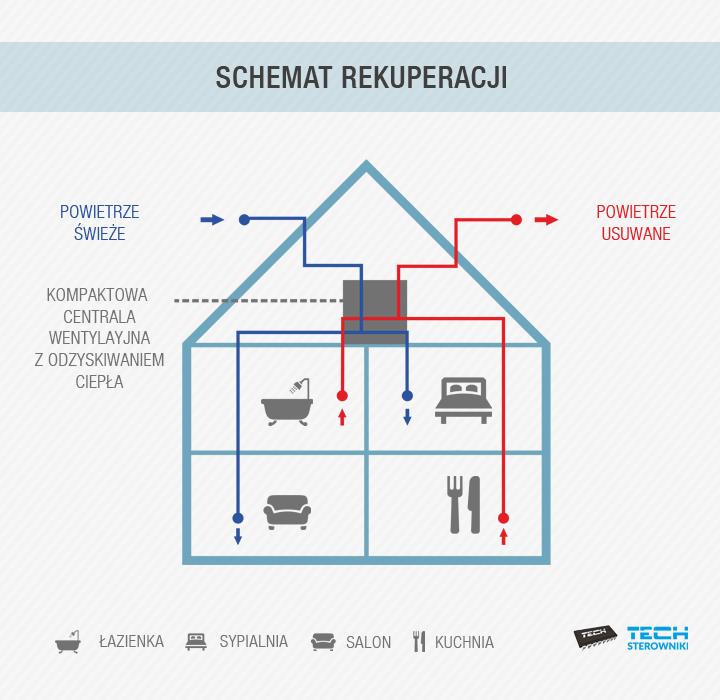 Schemat rekuperacji - co to jest rekuperacja?