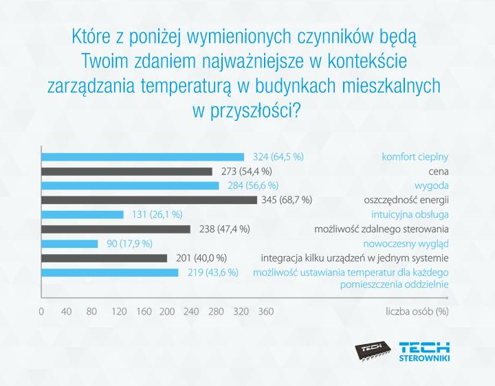 Czynniki zarządzania temperaturą w budynkach mieszkalnych