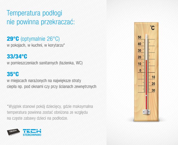 Jaka jest optymalna temperatura podłóg?
