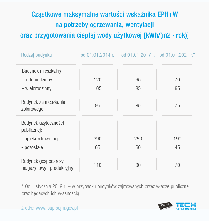 Cząstkowe maksymalne wartości wskaźnika EPH+W