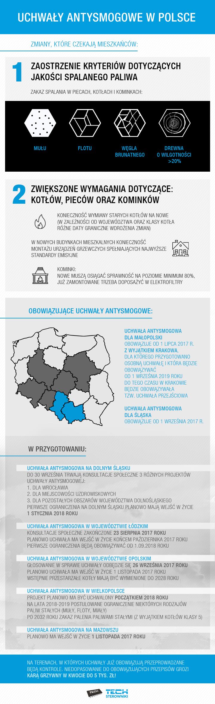 Przegląd uchwał antysmogowych w Polsce, czyli gdzie nie można już palić węglem