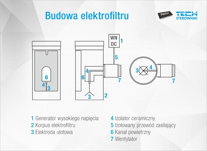 Budowa elektrofiltru