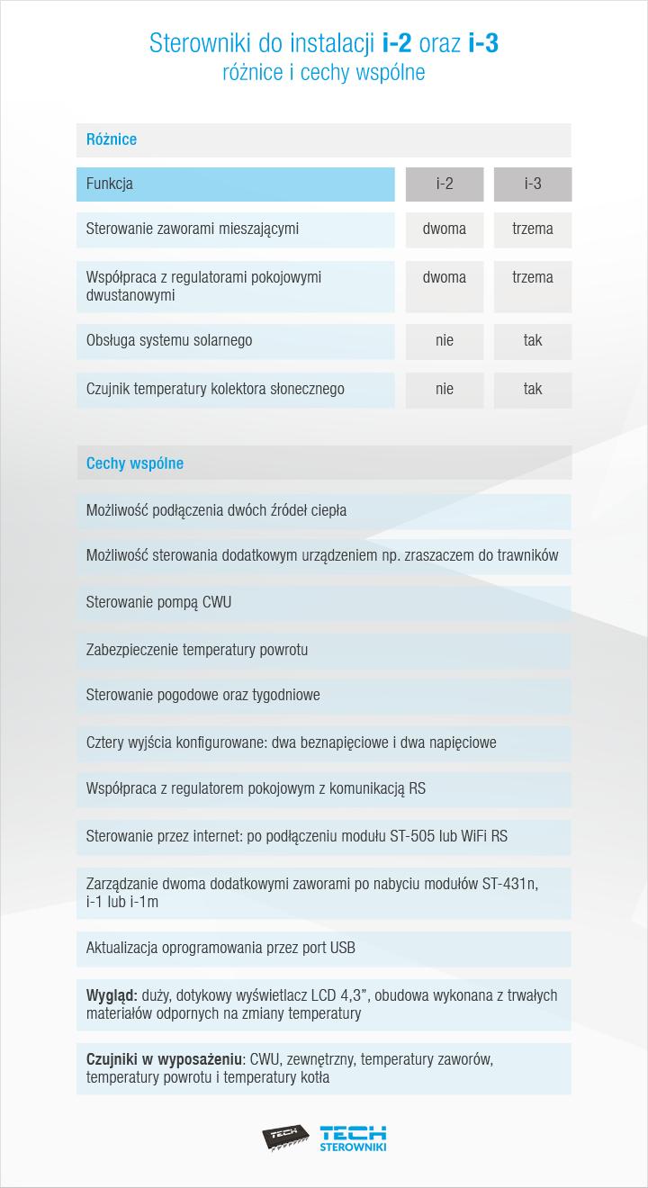 Sterowniki do instalacji i-2 i i-3 - różnice oraz cechy wspólne