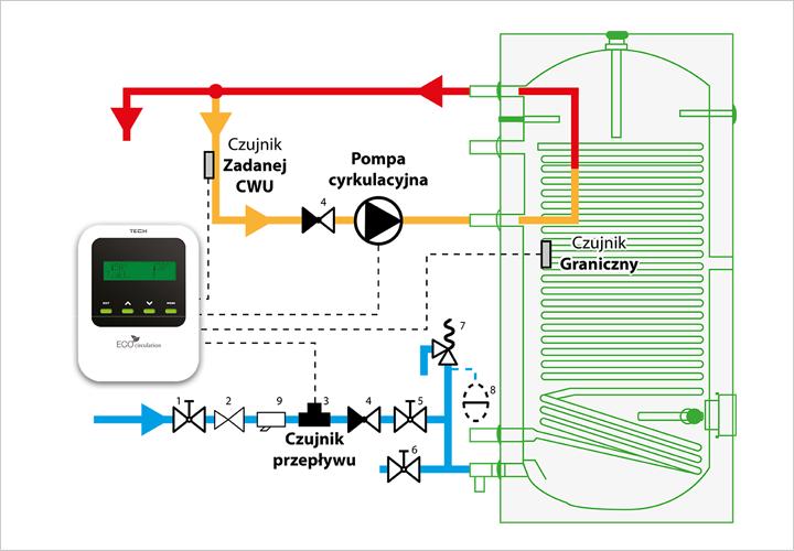 Przykładowy schemat instalacji z wykorzystaniem regulatora cyrkulacji CWU ST-11