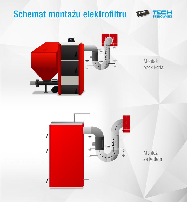 Schemat montażu elektrofiltru