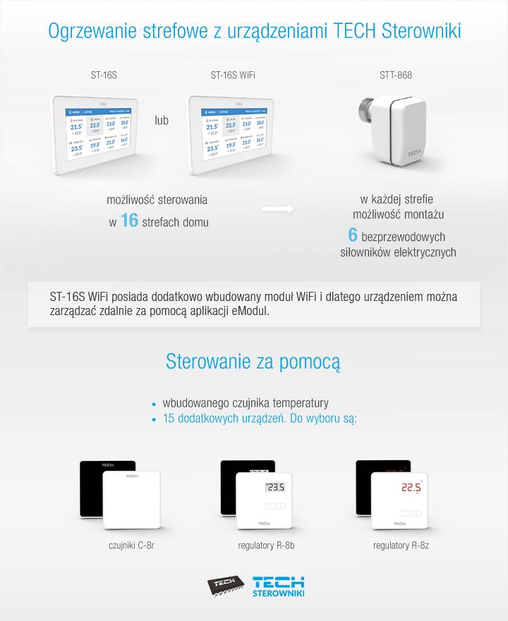 Ogrzewanie strefowe z urządzeniami TECH Sterowniki