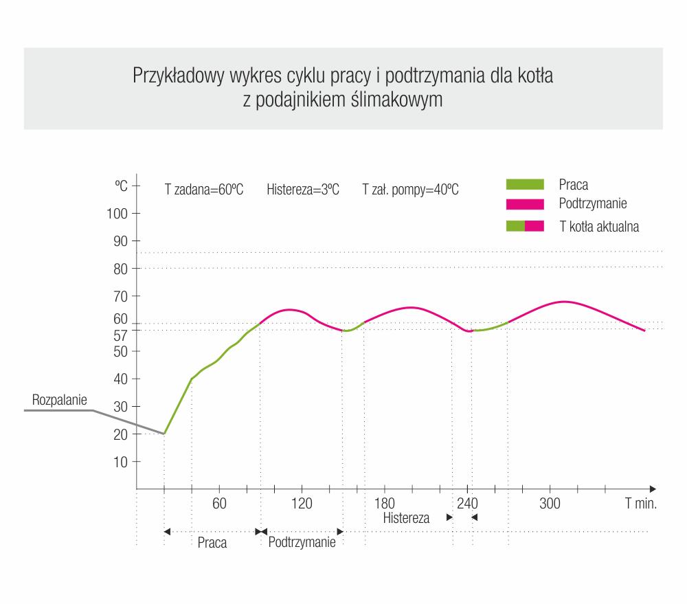 Przykładowy wykres cyklu pracy i podtrzymania dla kotła z podajnikiem ślimakowym
